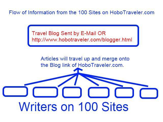 Articles Written on Hobo