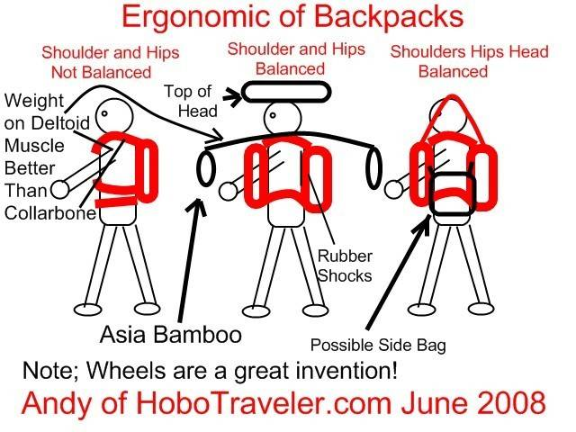 Ergonomics of Backpack