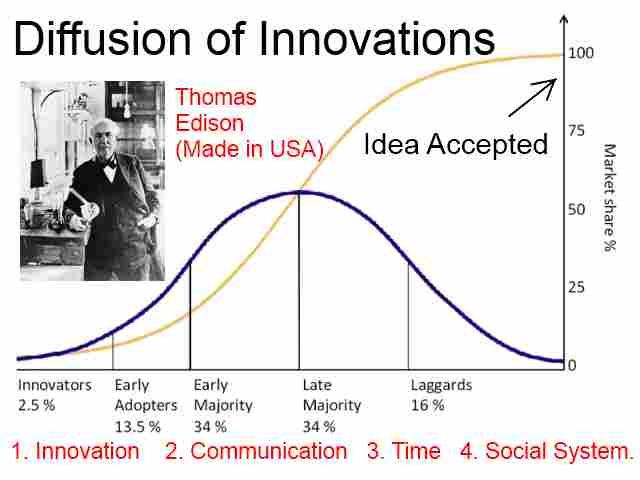 USA Inventors and Inventions
