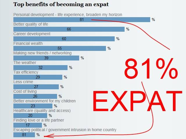 Expat Survey by HSBC Bank Explaining Why Expats Live Outside the USA