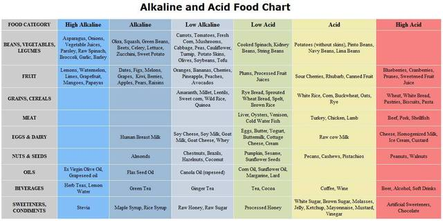 Alkaline Acid Forming Foods Chart Acidic Cause The Body Pain Le