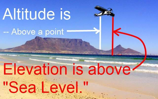 Did You Know Elevation And Altitude Are Not The Same Thing One Is - Find elevation above sea level