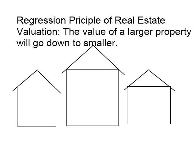 Regrssion Real Estate