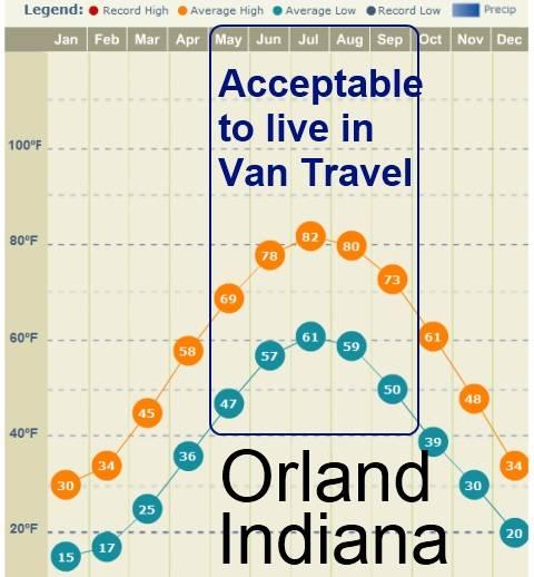 USA temperatures Orland Indiana
