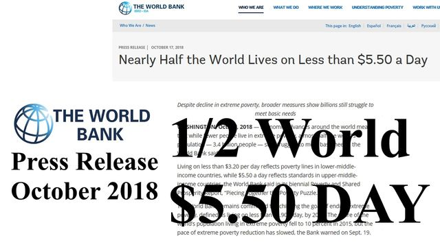 The world bank says 1/2 the world earns less than 5.50 per day.